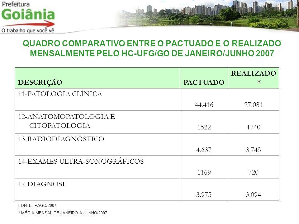 QUADRO COMPARATIVO ENTRE O PACTUADO E O REALIZADO MENSALMENTE PELO HC-UFG/GO DE JANEIRO/JUNHO 2007