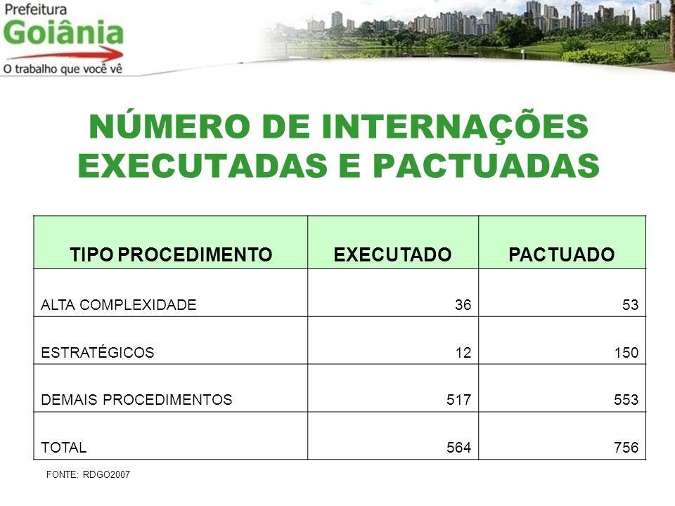 NÚMERO DE INTERNAÇÕES EXECUTADAS E PACTUADAS