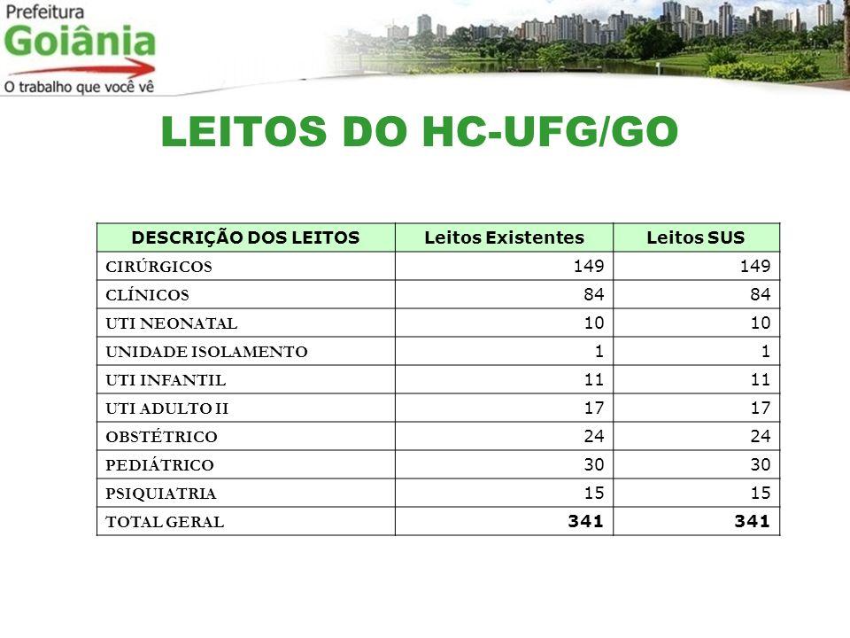 LEITOS DO HC-UFG/GO DESCRIÇÃO DOS LEITOS Leitos Existentes Leitos SUS