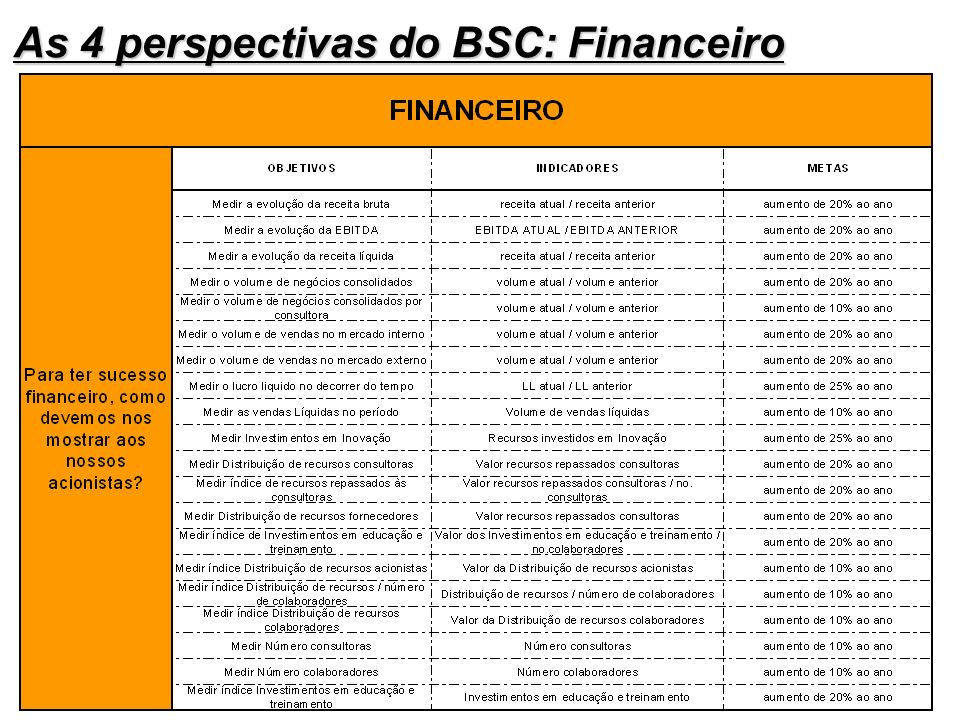 As 4 perspectivas do BSC: Financeiro