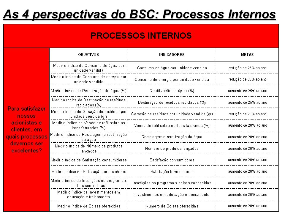 As 4 perspectivas do BSC: Processos Internos