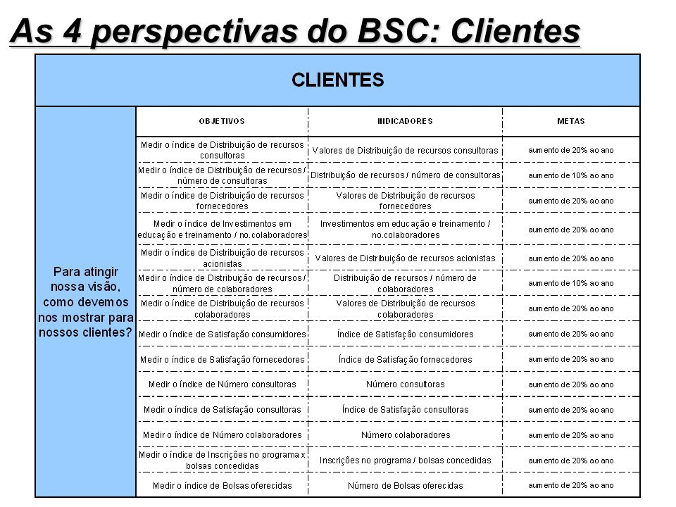 As 4 perspectivas do BSC: Clientes