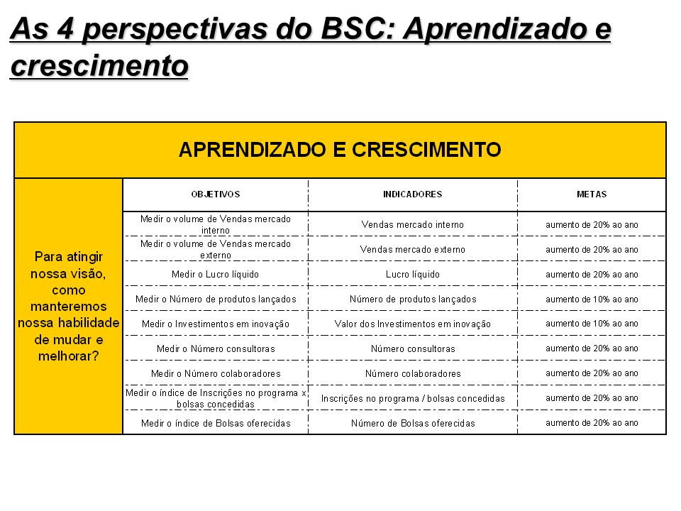 As 4 perspectivas do BSC: Aprendizado e crescimento