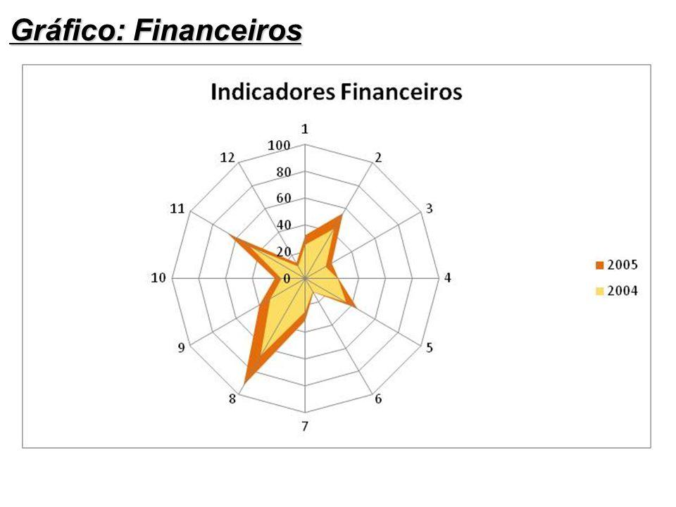 Gráfico: Financeiros