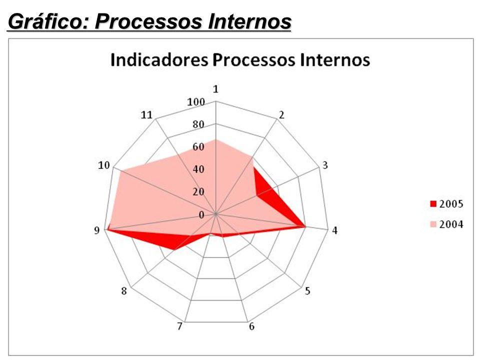 Gráfico: Processos Internos