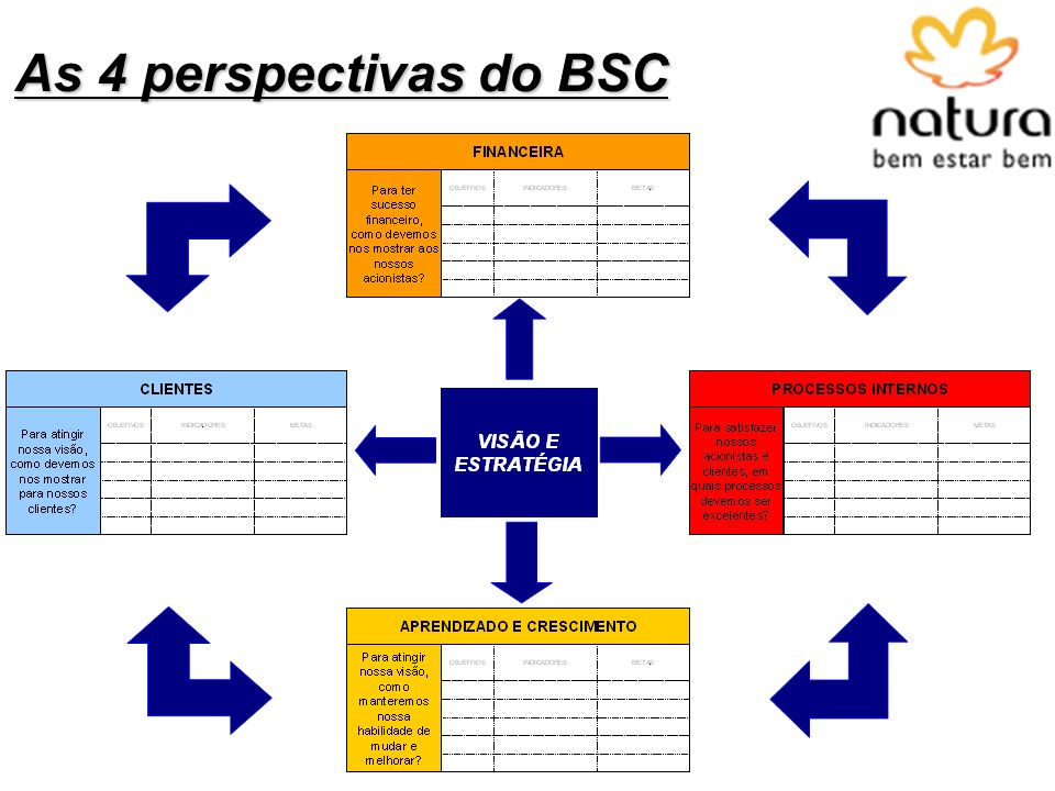 As 4 perspectivas do BSC