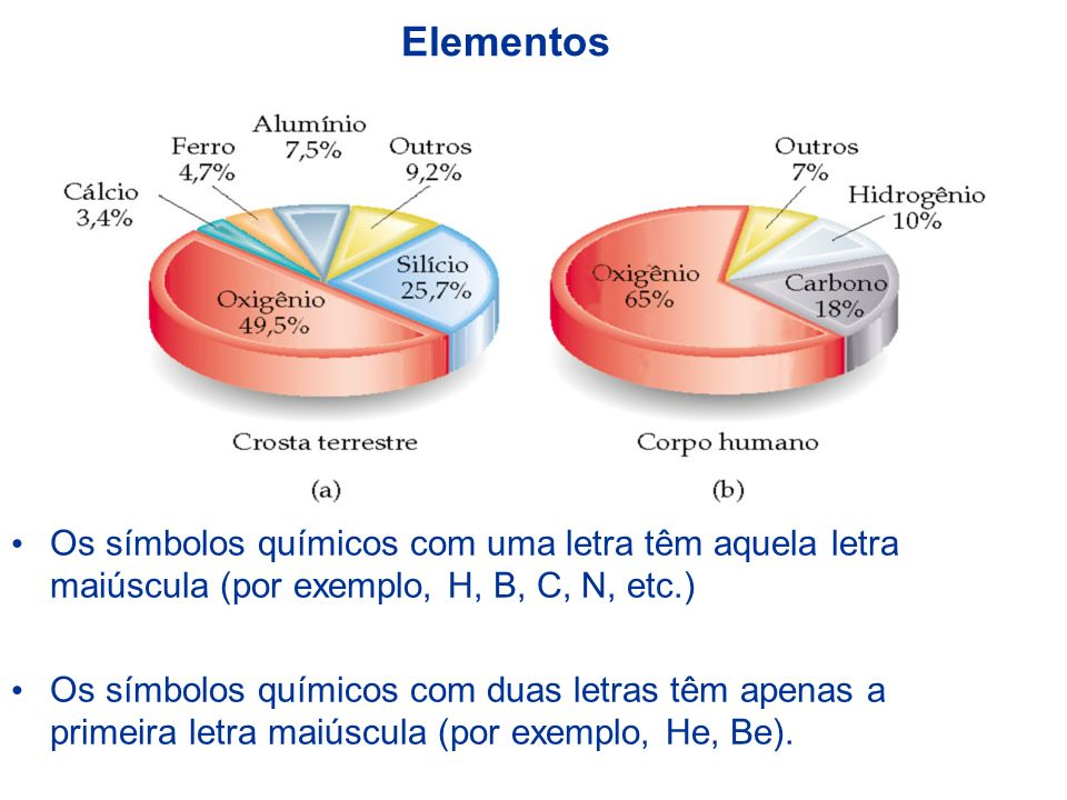 ElementosOs símbolos químicos com uma letra têm aquela letra maiúscula (por exemplo, H, B, C, N, etc.)
