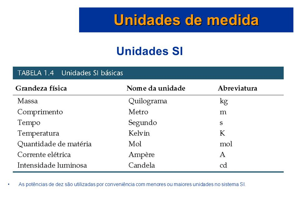 Unidades de medida Unidades SI