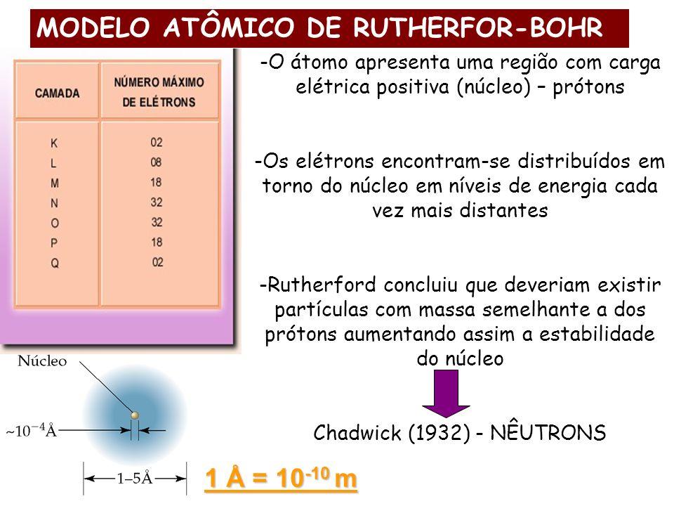 MODELO ATÔMICO DE RUTHERFOR-BOHR