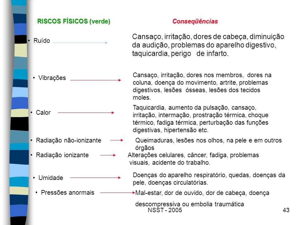 RISCOS FÍSICOS (verde)