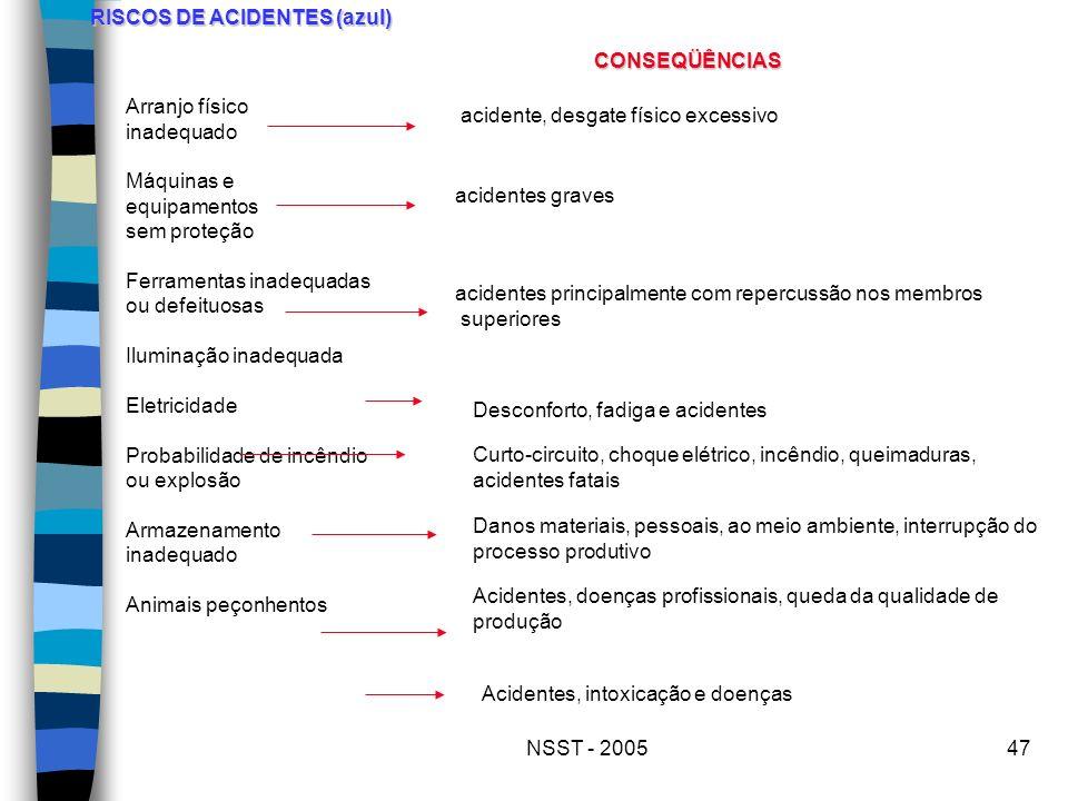 RISCOS DE ACIDENTES (azul)