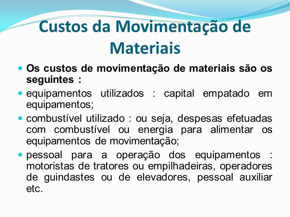 Custos da Movimentação de Materiais