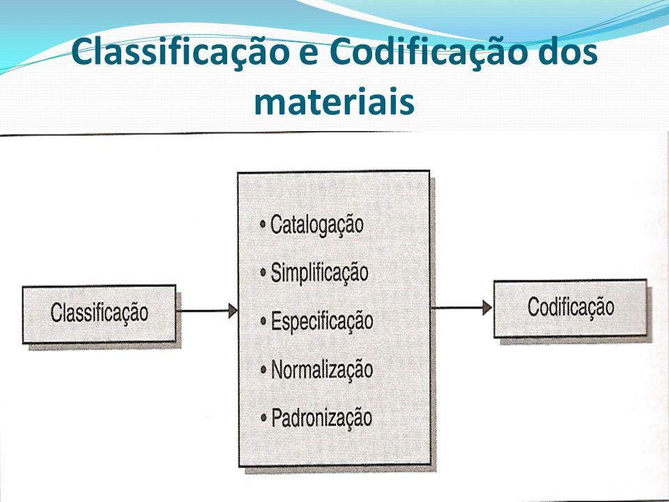 Classificação e Codificação dos materiais