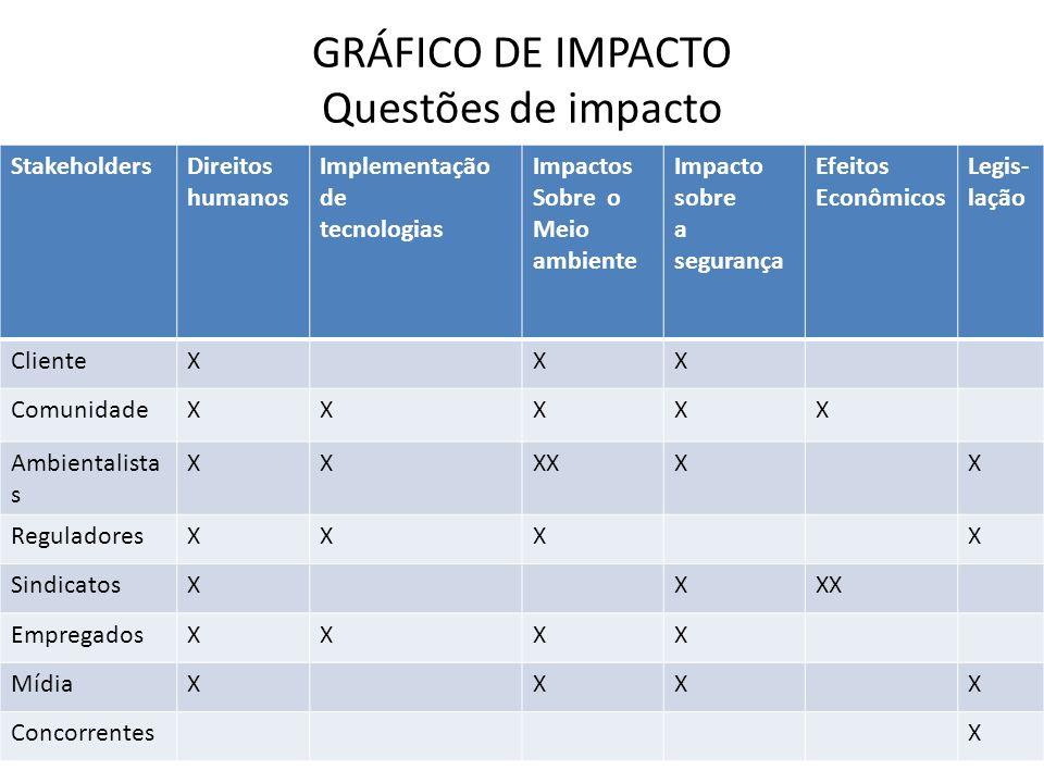 GRÁFICO DE IMPACTO Questões de impacto
