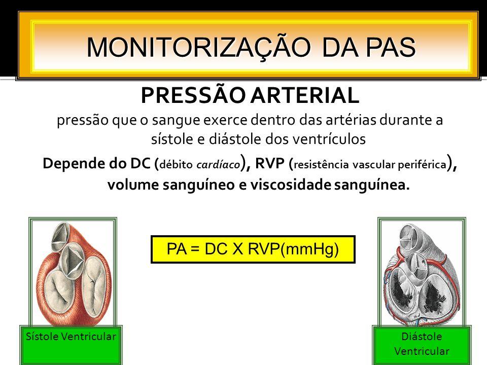 MONITORIZAÇÃO DA PAS PRESSÃO ARTERIAL