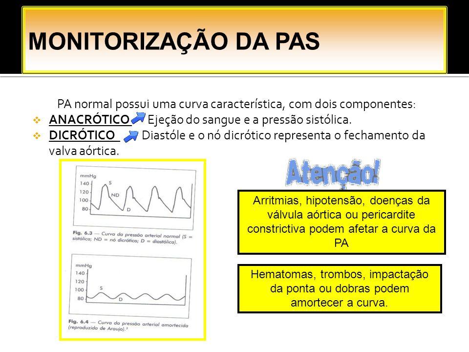 PA normal possui uma curva característica, com dois componentes: