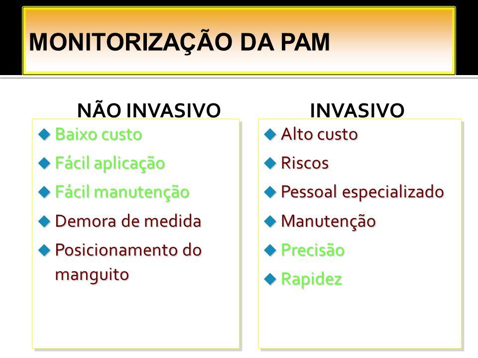 MONITORIZAÇÃO DA PAM NÃO INVASIVO INVASIVO Baixo custo Fácil aplicação