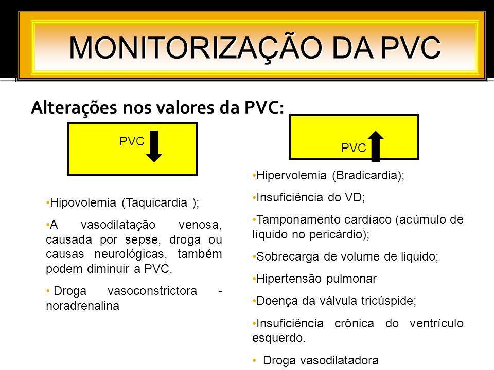 MONITORIZAÇÃO DA PVC Alterações nos valores da PVC: PVC PVC