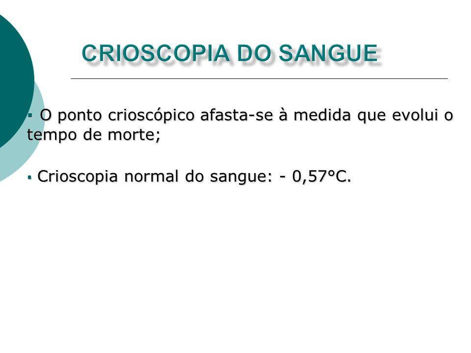 Crioscopia do sangueO ponto crioscópico afasta-se à medida que evolui o tempo de morte; Crioscopia normal do sangue: - 0,57°C.