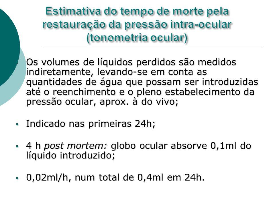 Estimativa do tempo de morte pela restauração da pressão intra-ocular (tonometria ocular)