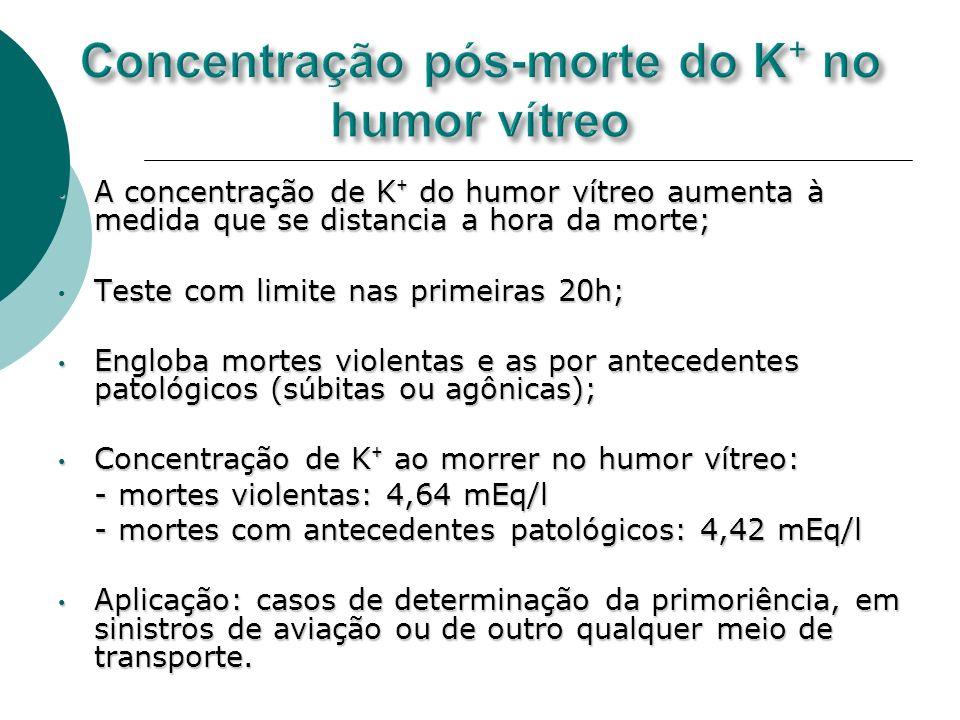 Concentração pós-morte do K⁺ no humor vítreo