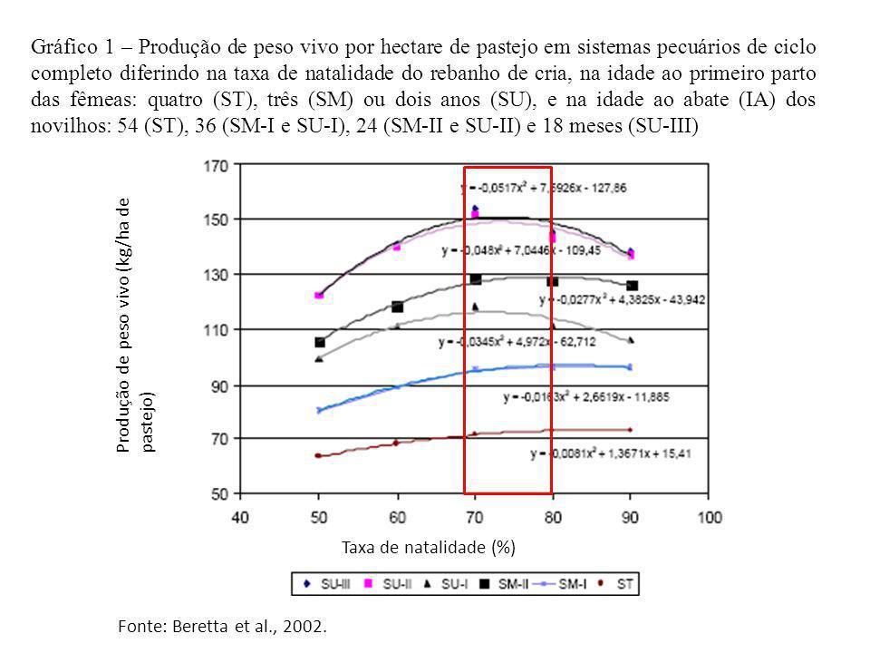 Gráfico 1 – Produção de peso vivo por hectare de pastejo em sistemas pecuários de ciclo completo diferindo na taxa de natalidade do rebanho de cria, na idade ao primeiro parto das fêmeas: quatro (ST), três (SM) ou dois anos (SU), e na idade ao abate (IA) dos novilhos: 54 (ST), 36 (SM-I e SU-I), 24 (SM-II e SU-II) e 18 meses (SU-III)