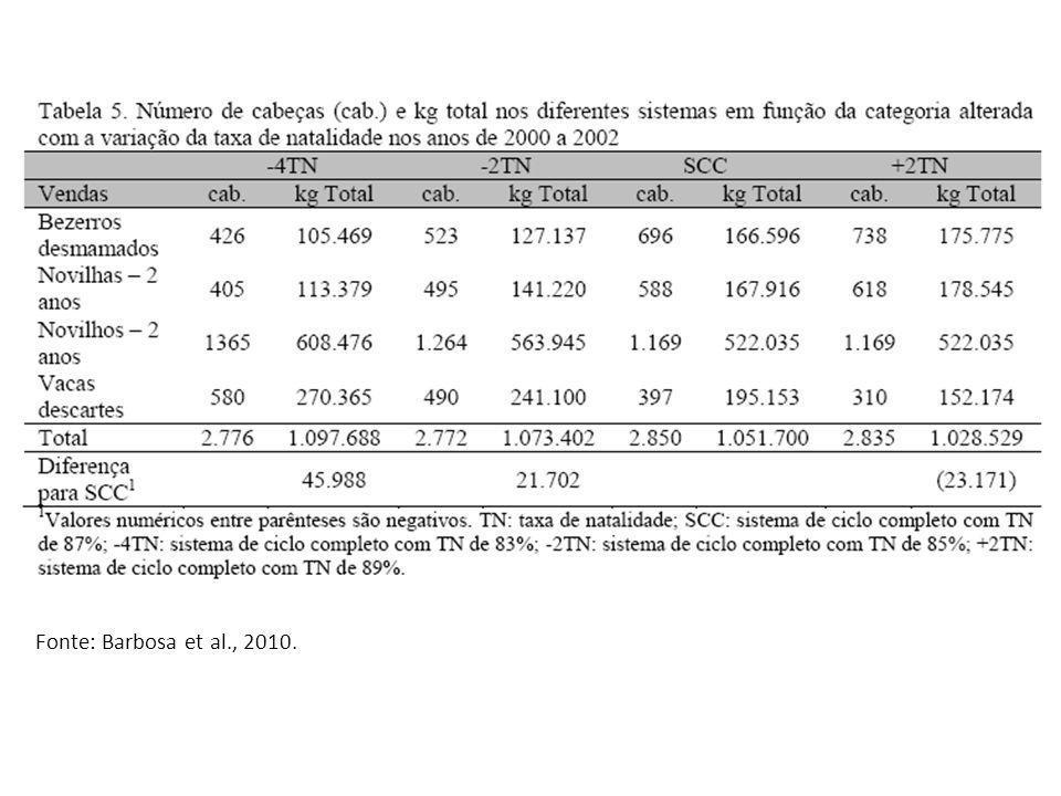 Fonte: Barbosa et al., 2010.
