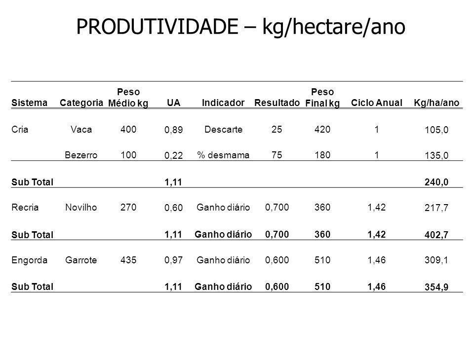 PRODUTIVIDADE – kg/hectare/ano