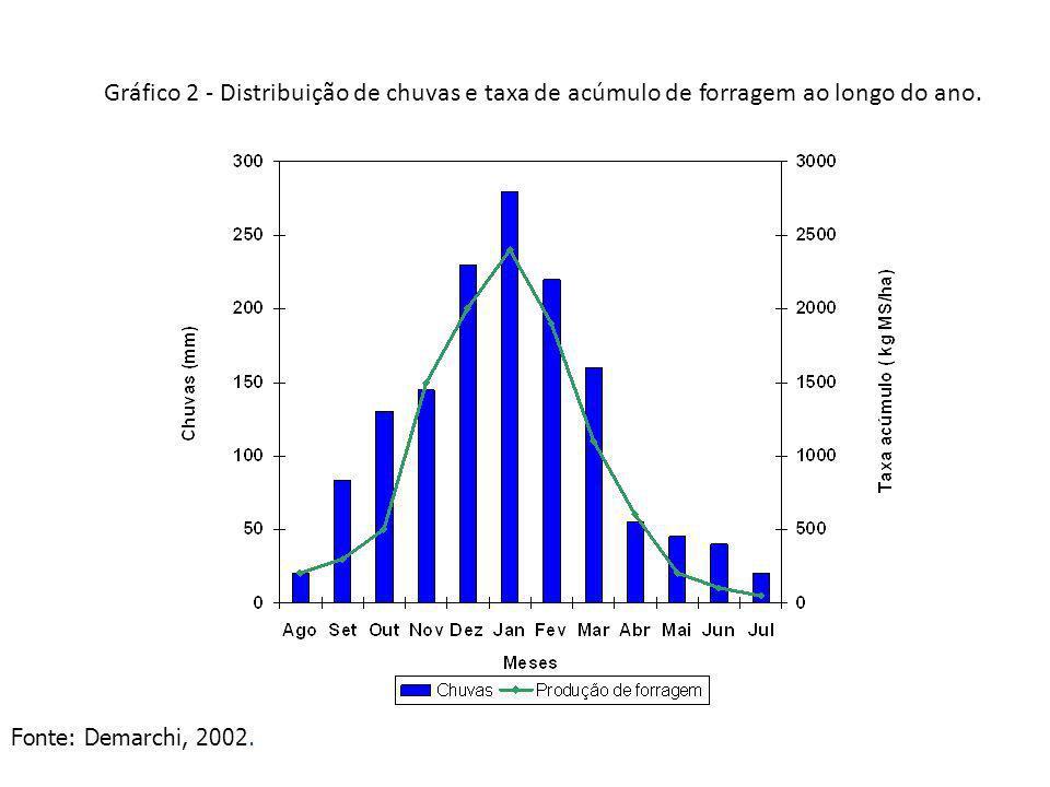 Gráfico 2 - Distribuição de chuvas e taxa de acúmulo de forragem ao longo do ano.