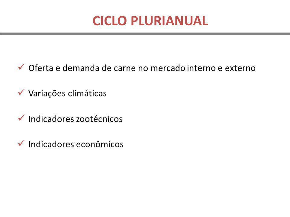 CICLO PLURIANUAL Oferta e demanda de carne no mercado interno e externo. Variações climáticas. Indicadores zootécnicos.