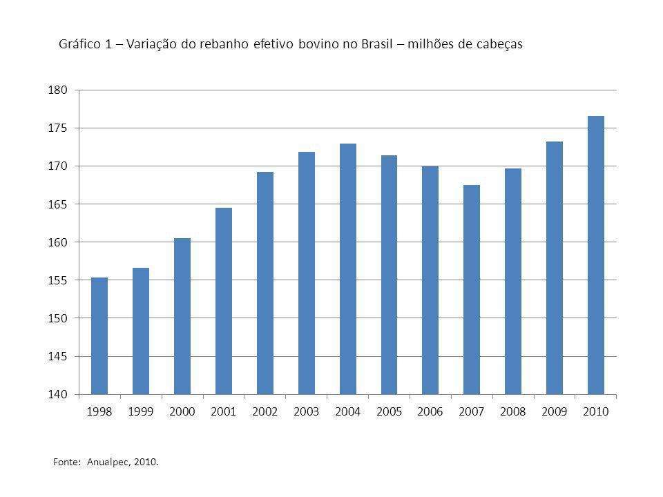 Gráfico 1 – Variação do rebanho efetivo bovino no Brasil – milhões de cabeças