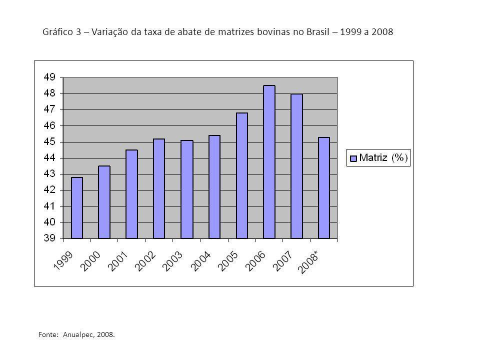 Gráfico 3 – Variação da taxa de abate de matrizes bovinas no Brasil – 1999 a 2008
