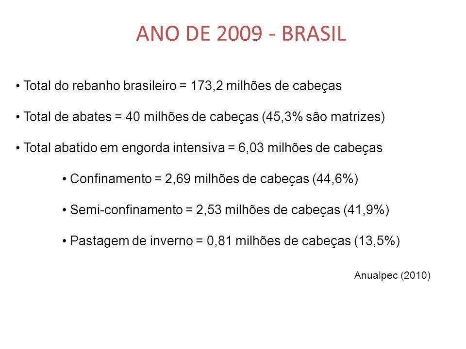 ANO DE 2009 - BRASIL Total do rebanho brasileiro = 173,2 milhões de cabeças. Total de abates = 40 milhões de cabeças (45,3% são matrizes)