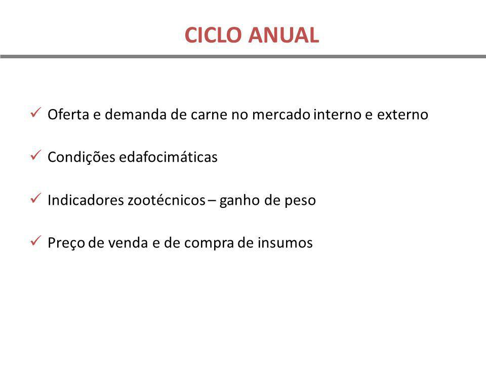 CICLO ANUAL Oferta e demanda de carne no mercado interno e externo