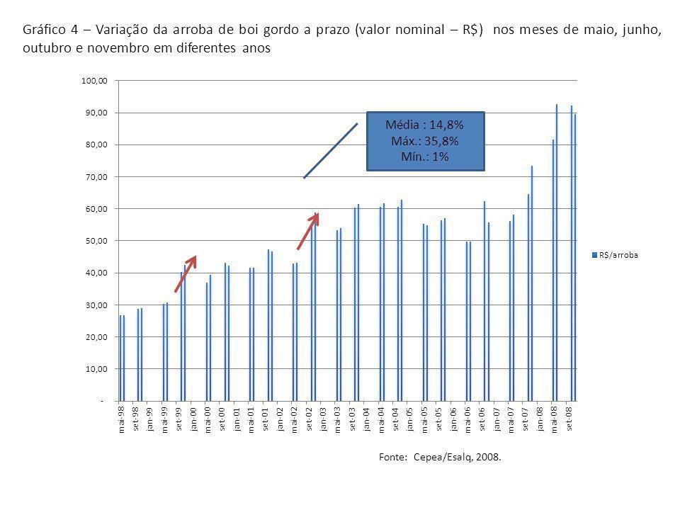 Gráfico 4 – Variação da arroba de boi gordo a prazo (valor nominal – R$) nos meses de maio, junho, outubro e novembro em diferentes anos