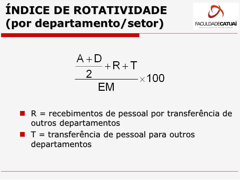 ÍNDICE DE ROTATIVIDADE (por departamento/setor)