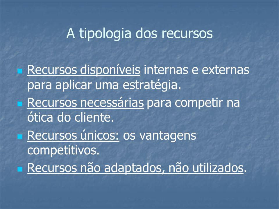 A tipologia dos recursos