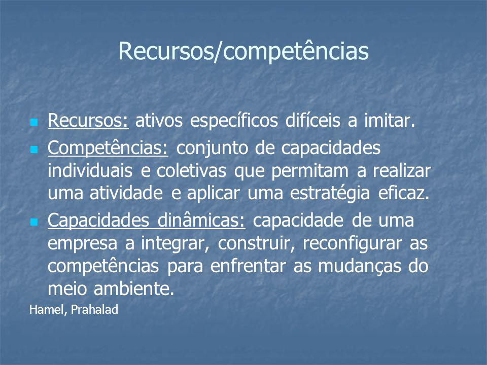 Recursos/competências