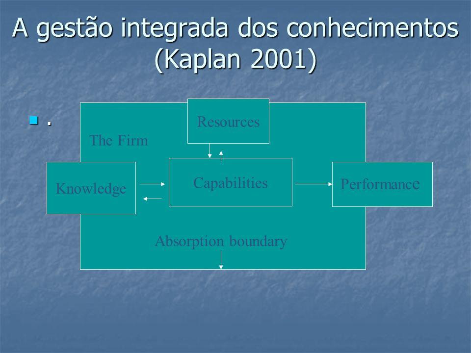 A gestão integrada dos conhecimentos (Kaplan 2001)