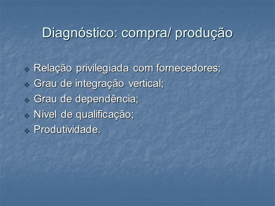 Diagnóstico: compra/ produção