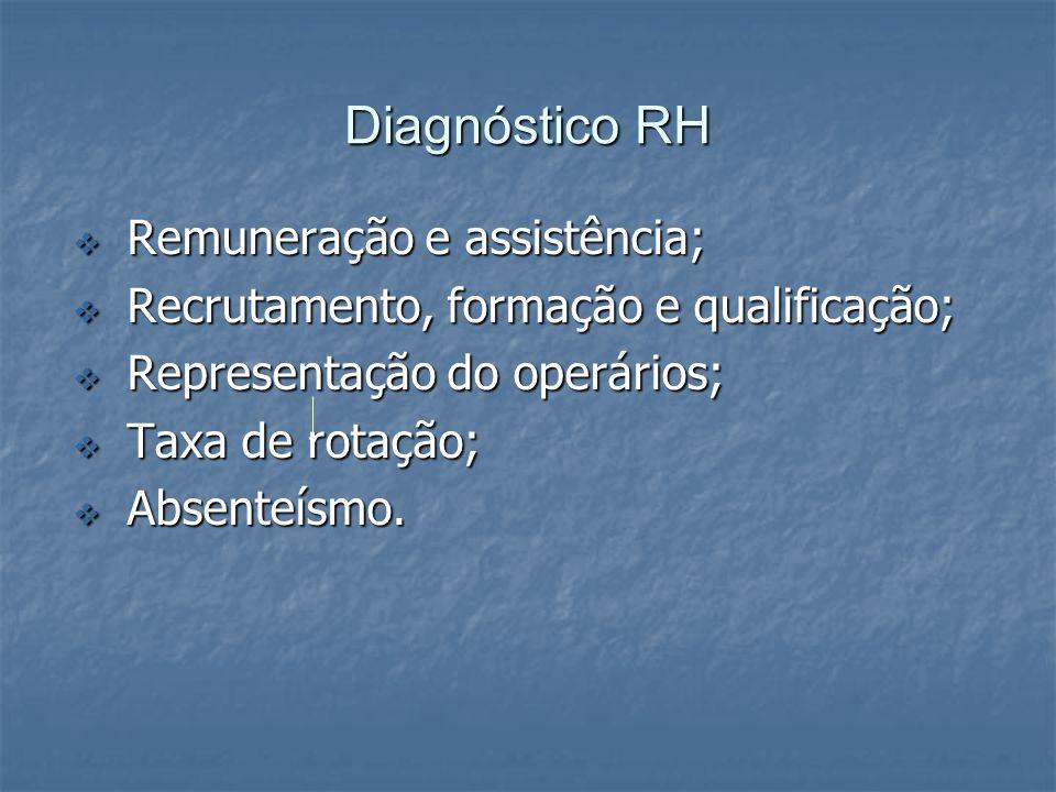 Diagnóstico RH Remuneração e assistência;