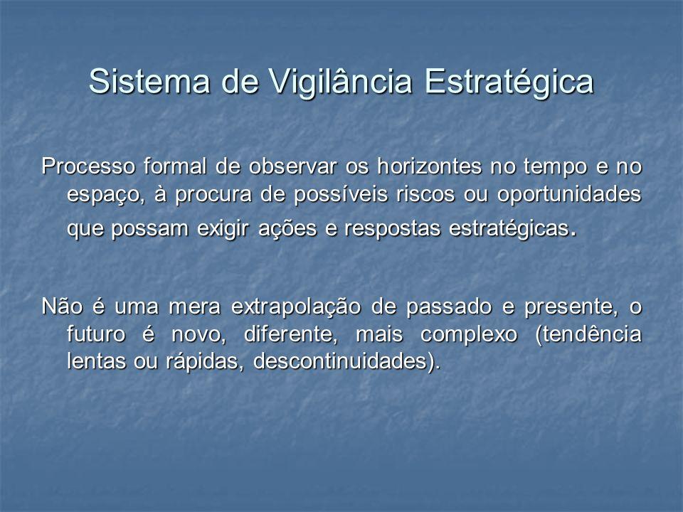 Sistema de Vigilância Estratégica