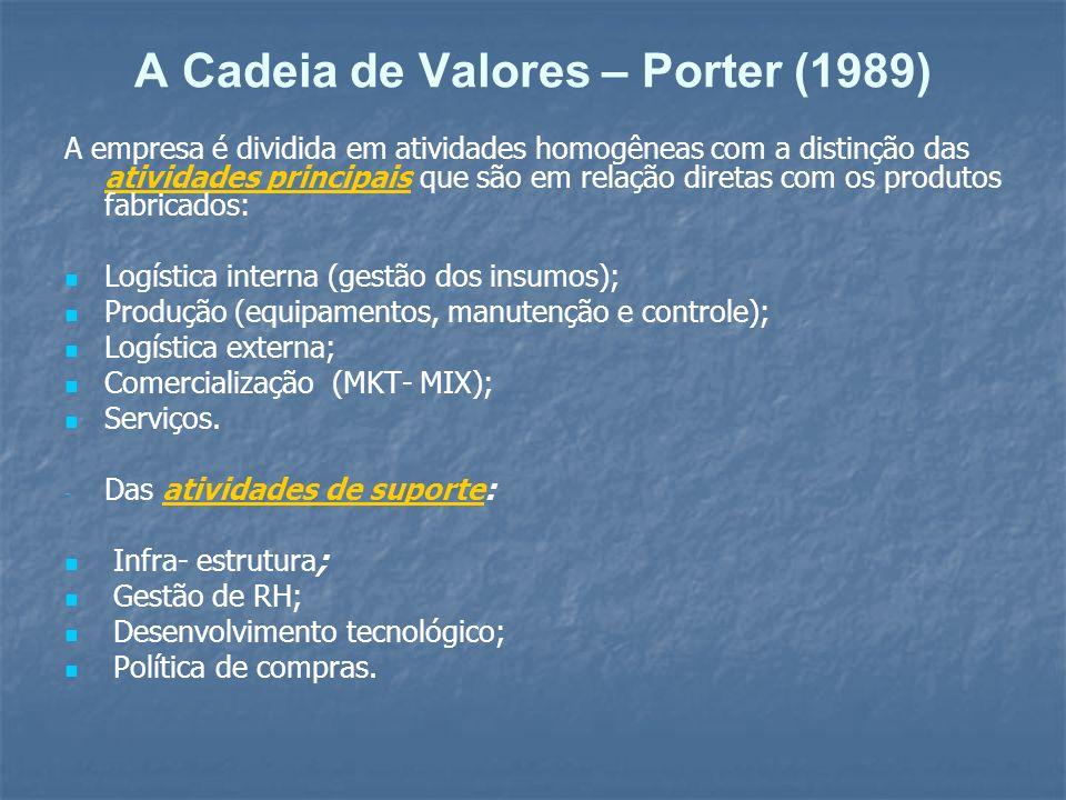 A Cadeia de Valores – Porter (1989)