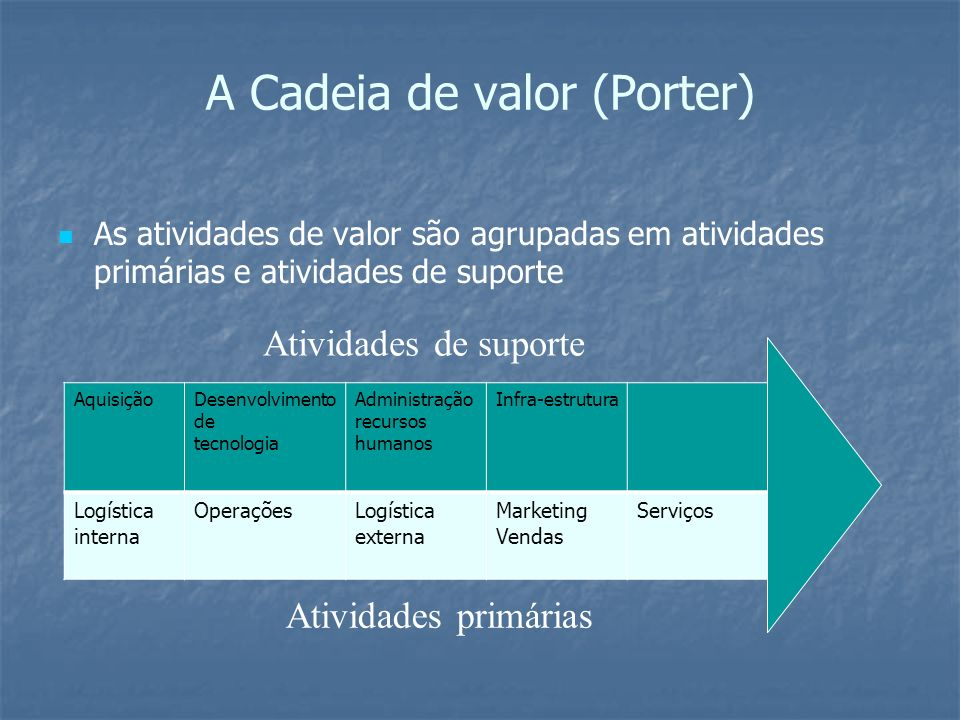 A Cadeia de valor (Porter)