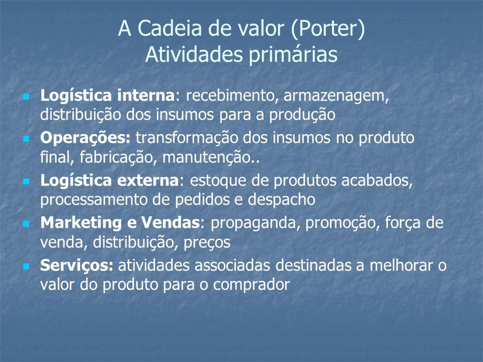 A Cadeia de valor (Porter) Atividades primárias