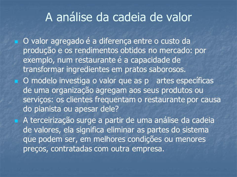 A análise da cadeia de valor
