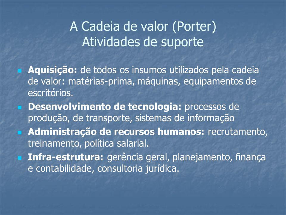 A Cadeia de valor (Porter) Atividades de suporte