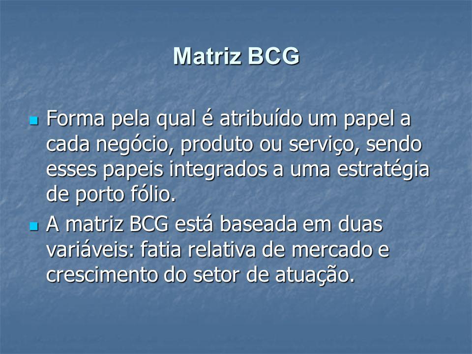 Matriz BCG Forma pela qual é atribuído um papel a cada negócio, produto ou serviço, sendo esses papeis integrados a uma estratégia de porto fólio.