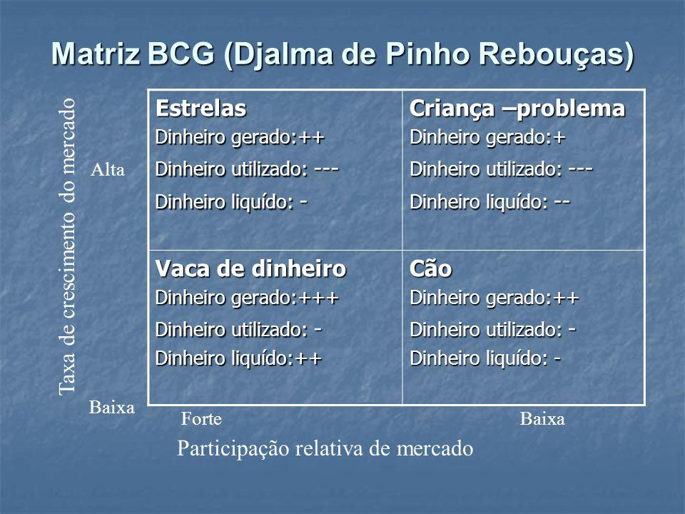 Matriz BCG (Djalma de Pinho Rebouças)