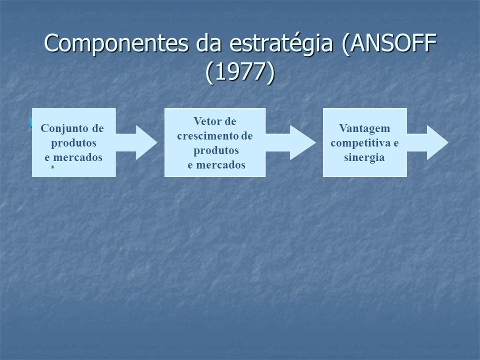 Componentes da estratégia (ANSOFF (1977)